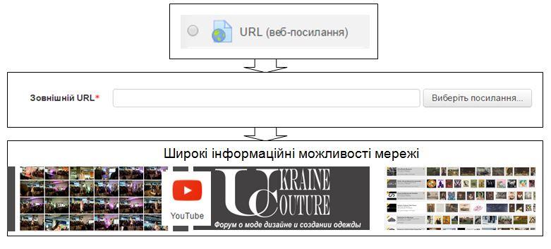 Можливості веб-посилання